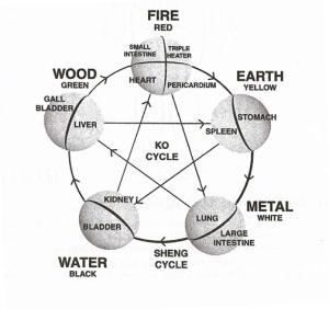 Lima unsur keseimbangan alam